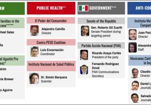Congresistas de EE.UU. urgen esclarecer caso Pegasus en México