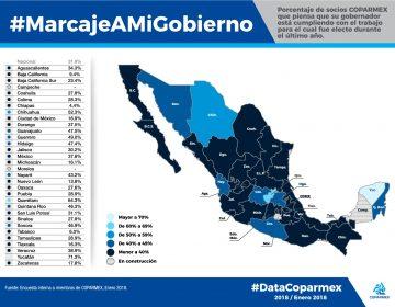 Aprueba a MOS 34% de Coparmex