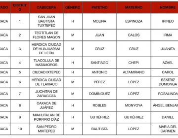 Trasciende lista de candidatos de Morena-PT-PES a distritos federales de Oaxaca