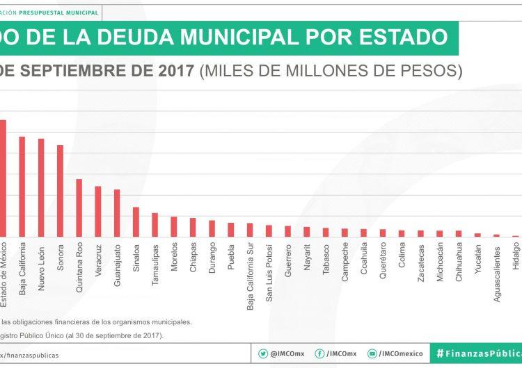 NL es la cuarta entidad con municipios más endeudados en México: IMCO