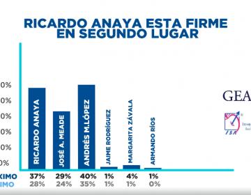 Ricardo Anaya, ¿a tres puntos de López Obrador en las encuestas? Eso dice un video con información engañosa