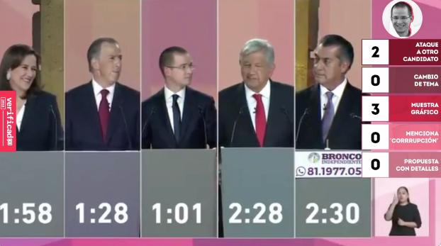 ¿Qué dijeron los candidatos sobre corrupción y combate a la impunidad? Aquí las frases verificadas del primer debate presidencial