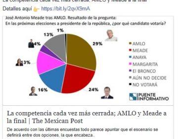 Desconocida encuestadora coloca a Meade en segunda posición, muy de cerca de López Obrador
