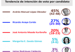 Lo que dicen las encuestas: quién tiene mayor probabilidad de triunfo