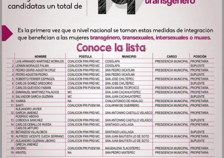"""""""Baja"""" MC supuestas candidaturas """"trans"""" en Oaxaca; Nueva Alianza las ratifica"""