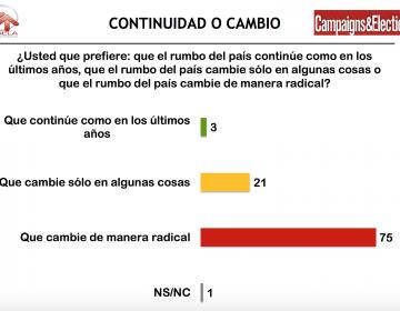 """Encuesta revela que 75% de los mexicanos quieren que el país """"cambie de manera radical"""""""