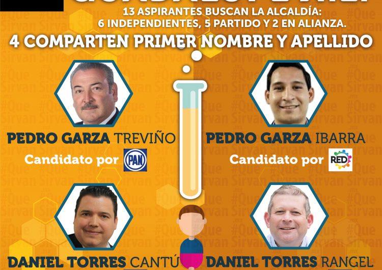 """Candidatos """"clon"""" confunden al electorado de Guadalupe, NL"""