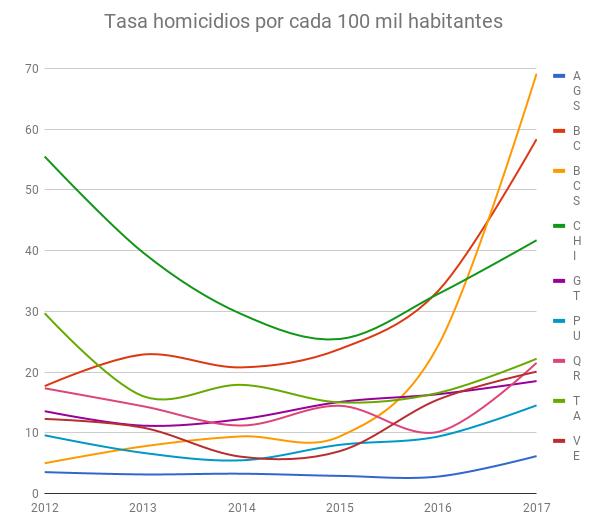 Los homicidios sí han aumentado en los estados gobernados por el PAN, pero Ebrard publicó cifras engañosas para criticarlo