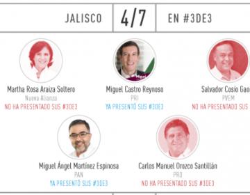 Evaden tres candidatos a Gobernador de Jalisco presentar su #3de3