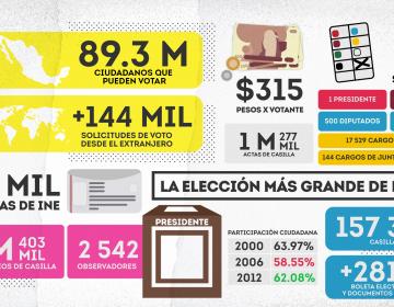 Recta final del proceso electoral: estas son las cifras de la elección más grande en la historia del país