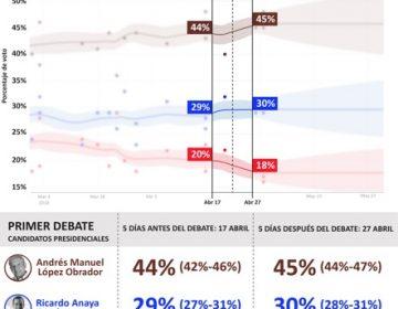 ¿Los debates modifican las preferencias electorales?