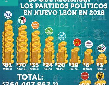 Reciben partidos políticos de NL 264 MDP en 2018; 7 de cada 10 pesos los definen los votos