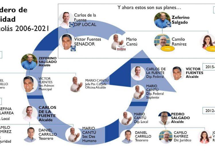 """Exhiben """"sendero de la corrupción"""" de ex alcaldes del Grupo San Nicolás"""