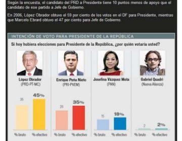 No es cierto que López Obrador iba primero en las encuestas de Reforma en 2012