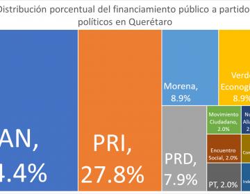 Así los gastos y asignaciones de presupuesto público en campaña electoral de Querétaro
