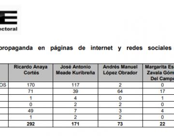 Los candidatos reportaron más de 106 millones de pesos en propaganda en internet, pero no declaran todos los anuncios