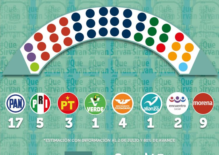 MORENA irrumpe como segunda fuerza en Congreso de NL; PRI es relegado e independientes desaparecen