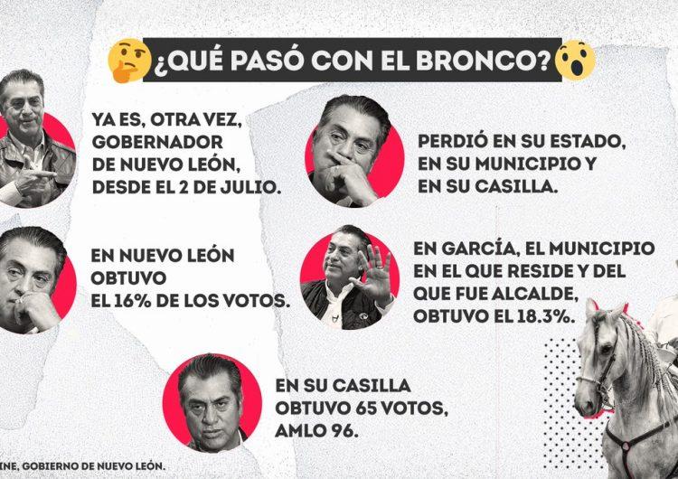 #EstoSíPasó: Solo 16% de los votos en Nuevo León fueron para El Bronco, pero ya es otra vez gobernador