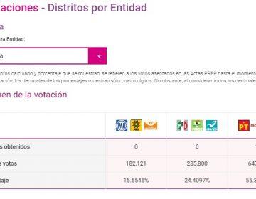 """""""Juntos haremos historia"""" triunfa en las 10 diputaciones federales y 2 senadurías en Oaxaca"""