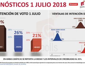 Encuestas vs. resultados electorales 2018: GPPolls
