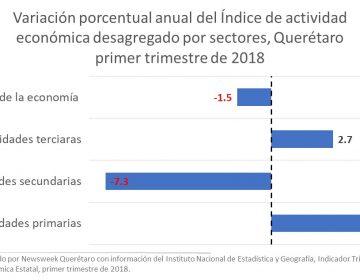 Decrece industria de Querétaro