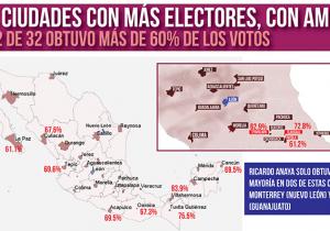 En 20 de las 32 ciudades con más electores más de 50% de los ciudadanos votaron por AMLO