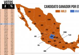 AMLO se impone en 31 entidades del país
