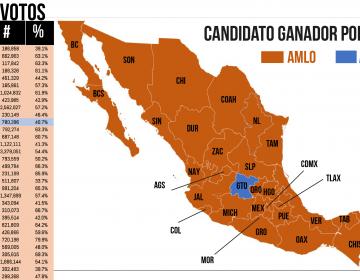 AMLO gana en todas las entidades, excepto en Guanajuato