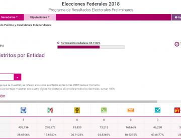 Gana coalición de AMLO 6 de las 12 diputaciones para Nuevo León; PRI solo una
