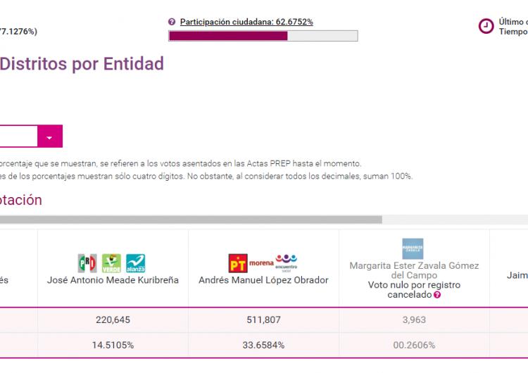 Empatan AMLO y Anaya en Nuevo León con casi 80 % del PREP computado