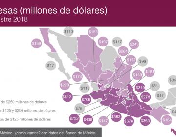 Concentran Michoacán, Jalisco y Guanajuato captación de remesas en primer trimestre de 2018