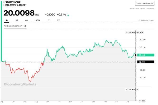 Sin variaciones mayores, fluctuación del peso frente al dólar tras elecciones