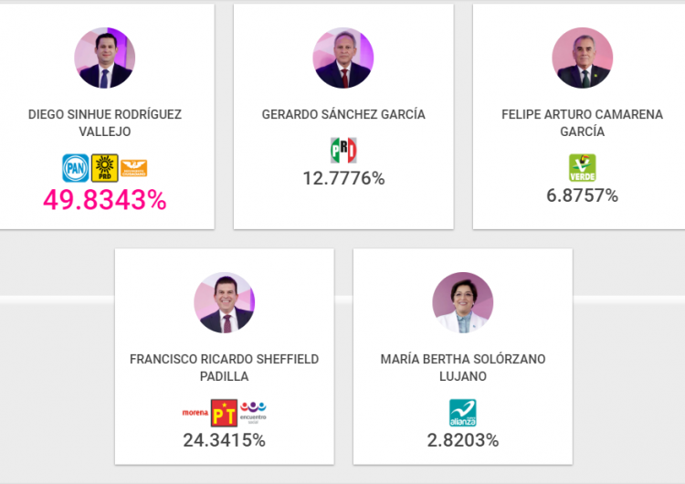 Los programas de resultados electorales preliminares (PREP) de Guanajuato y Yucatán presentan fallas