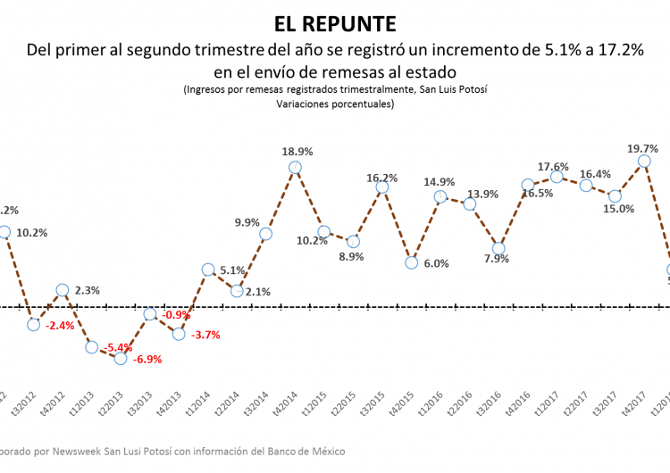 Remesas en San Luis Potosí incrementaron 17% en el segundo trimestre del año