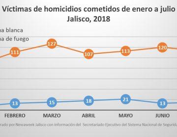 Aumentan las cifras de homicidios en Jalisco