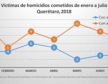 Se mantienen las cifras de homicidios en Querétaro