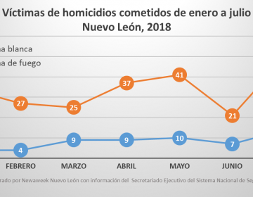 Aumentan las cifras de homicidios en Nuevo León