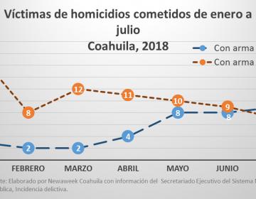 El 67.5% de los homicidios registrados  en Coahuila fueron por armas de fuego