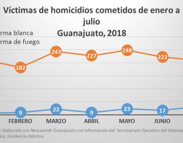 El 92.8% de los homicidios registrados  en Guanajuato fueron por armas de fuego