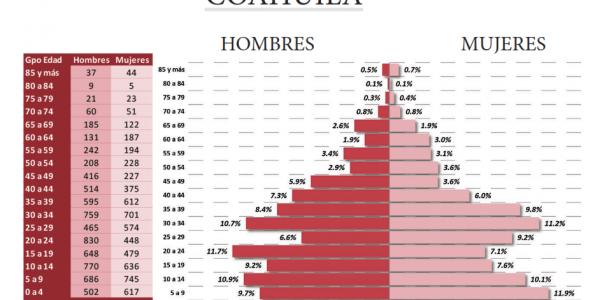 Solo 0.5% de los coahuilenses son indígenas