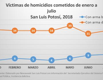 El 85% de los homicidios registrados  en San Luis Potosí fueron por armas de fuego