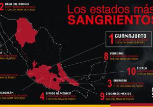 2018: el año más sangriento   Guanajuato se mantiene como líder indiscutible en homicidios