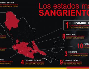 2018: el año más sangriento | Guanajuato se mantiene como líder indiscutible en homicidios
