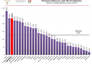 Querétaro ocupa tercer lugar nacional en delitos