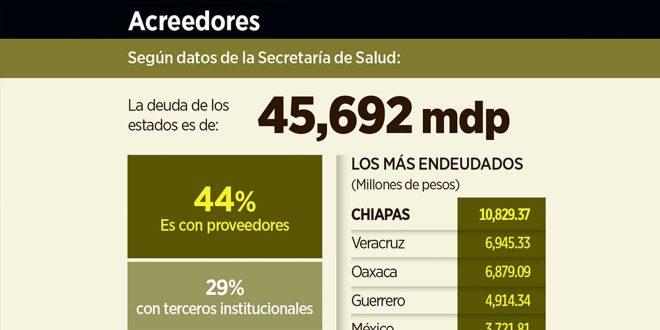 Enferman a Estados las deudas de Salud; Hidalgo sin adeudos