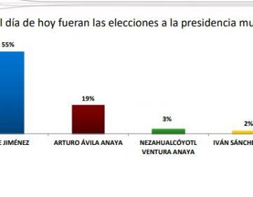 Encabeza Tere Jiménez preferencias a la alcaldía: encuesta