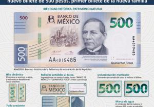 El billete de Benito Juárez de 500 pesos, está en el top de los más bonitos del mundo