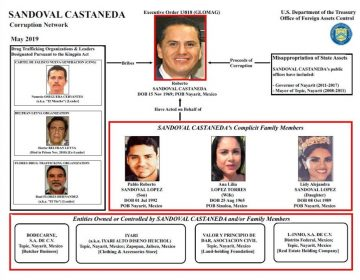 EU acusa que el exgobernador de Nayarit, Roberto Sandoval y un juez recibieron sobornos del Cártel Jalisco