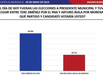 Tere Jiménez a la cabeza en preferencias electorales: Massive Caller