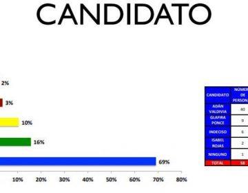 Con más del 50 por ciento, Adán Valdivia lidera las preferencias según encuesta de ACENTA